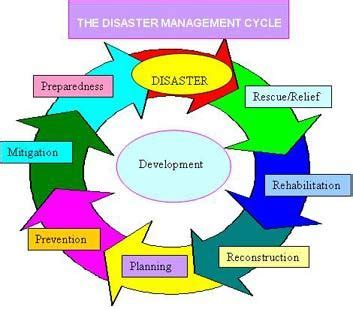 Disaster Resource Center USDA